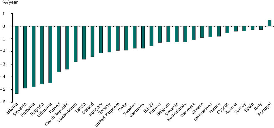 Variation of final energy intensity in EU and EEA countries, 1990-2009