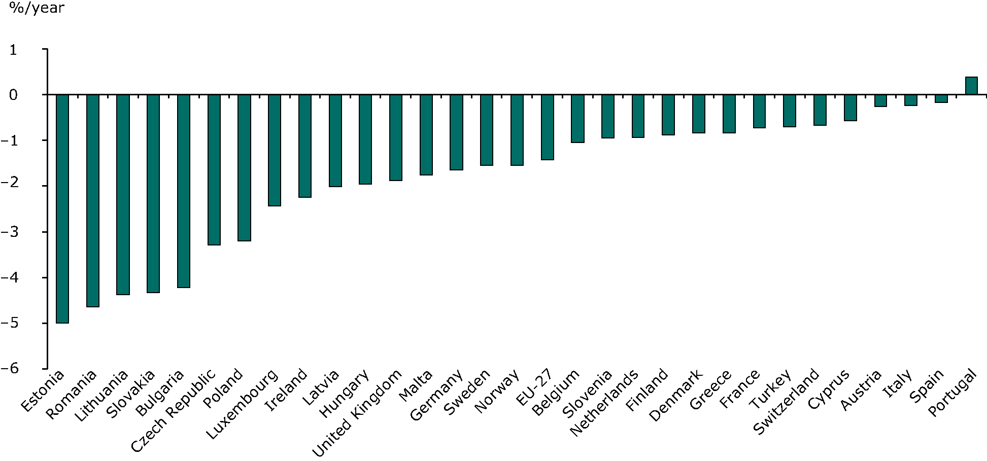 Variation of final energy intensity in EU and EEA countries, 1990-2010