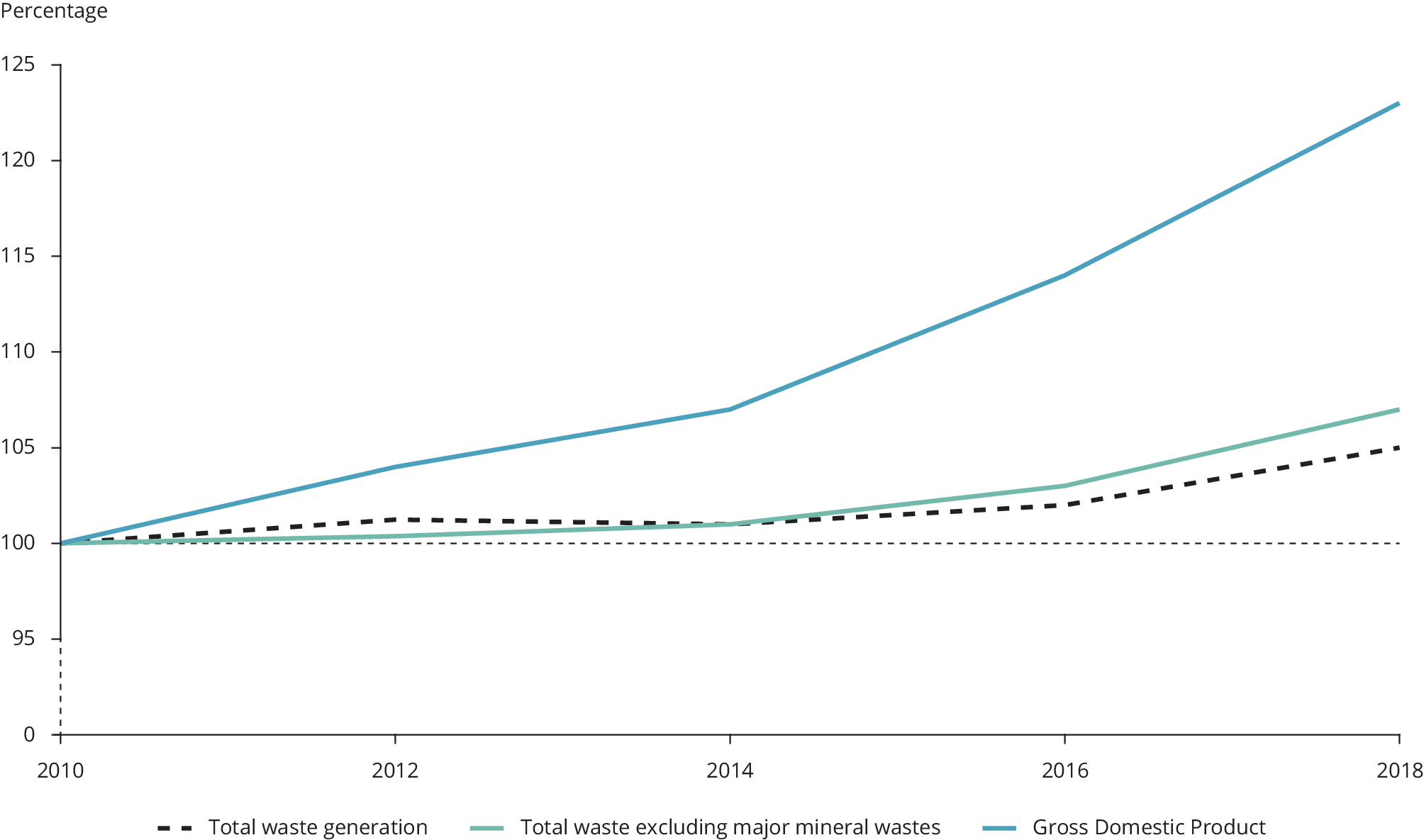 Waste generation and decoupling, EU-27