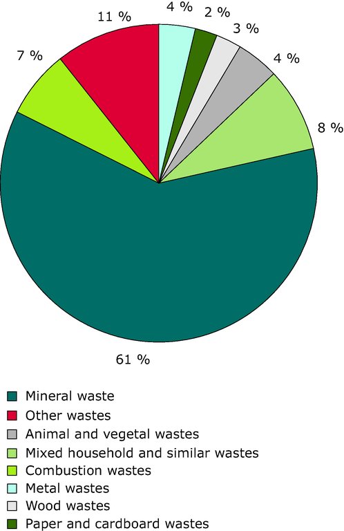 http://www.eea.europa.eu/data-and-maps/figures/waste-streams-in-the-eu-1/rw115_fig3-2.eps/image_large