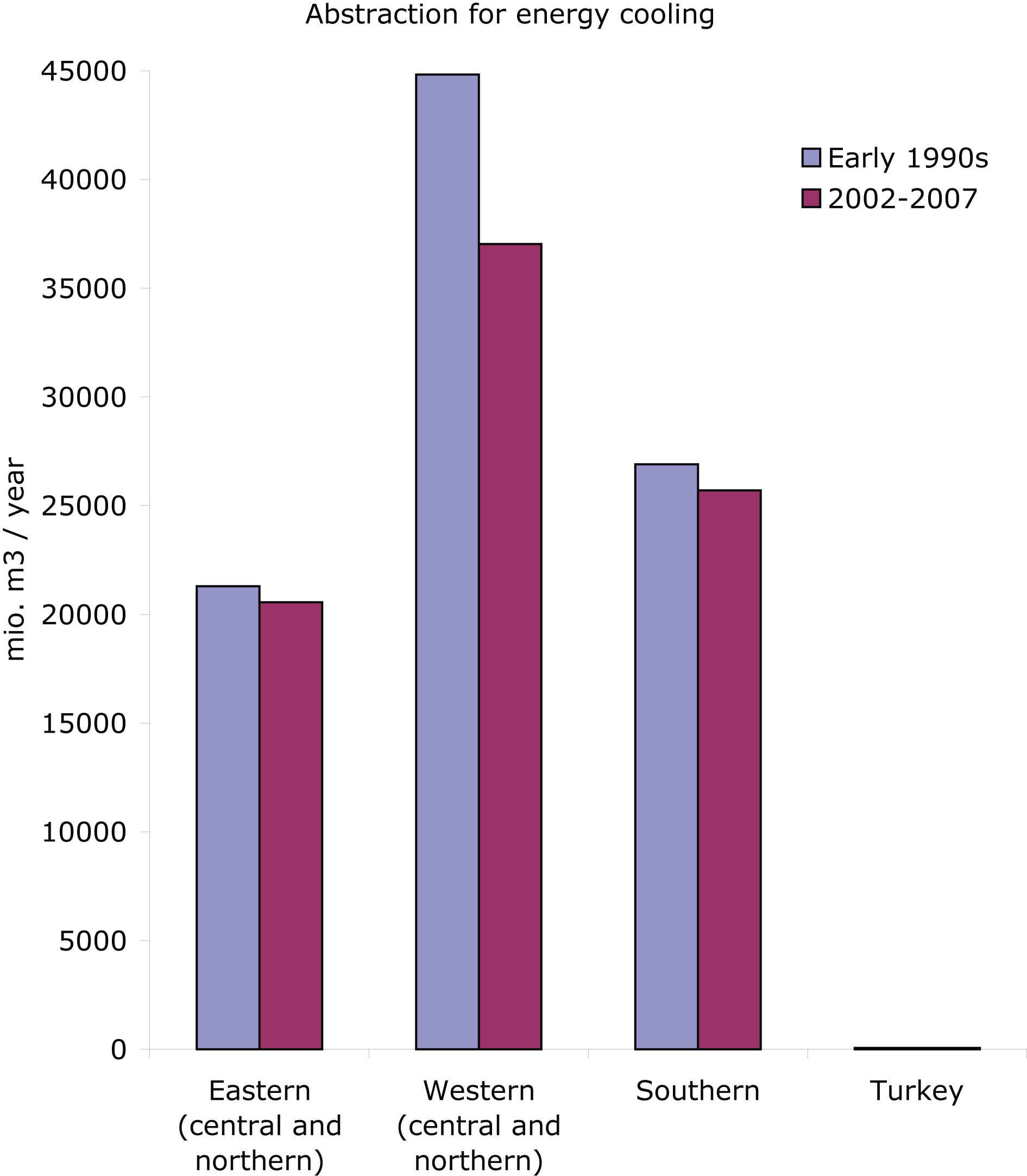Water abstraction for energy cooling (million m3/year) in early 1990s and 2002-2007