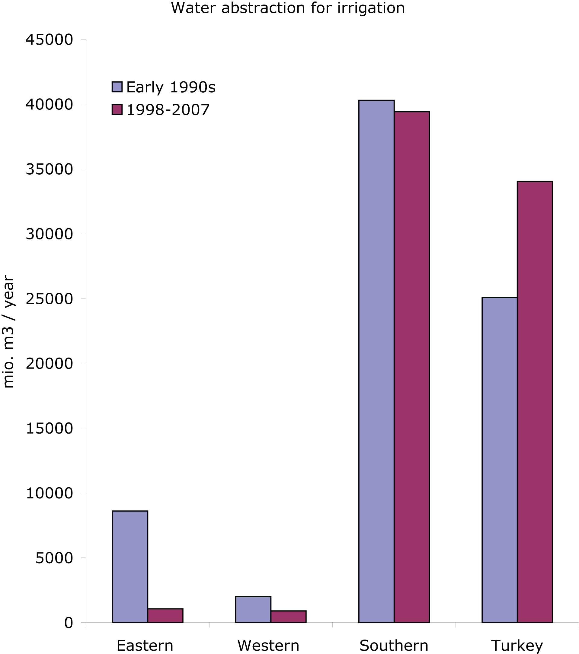 Water abstraction for irrigation (million m3/year) in early 1990s and 1998-2007