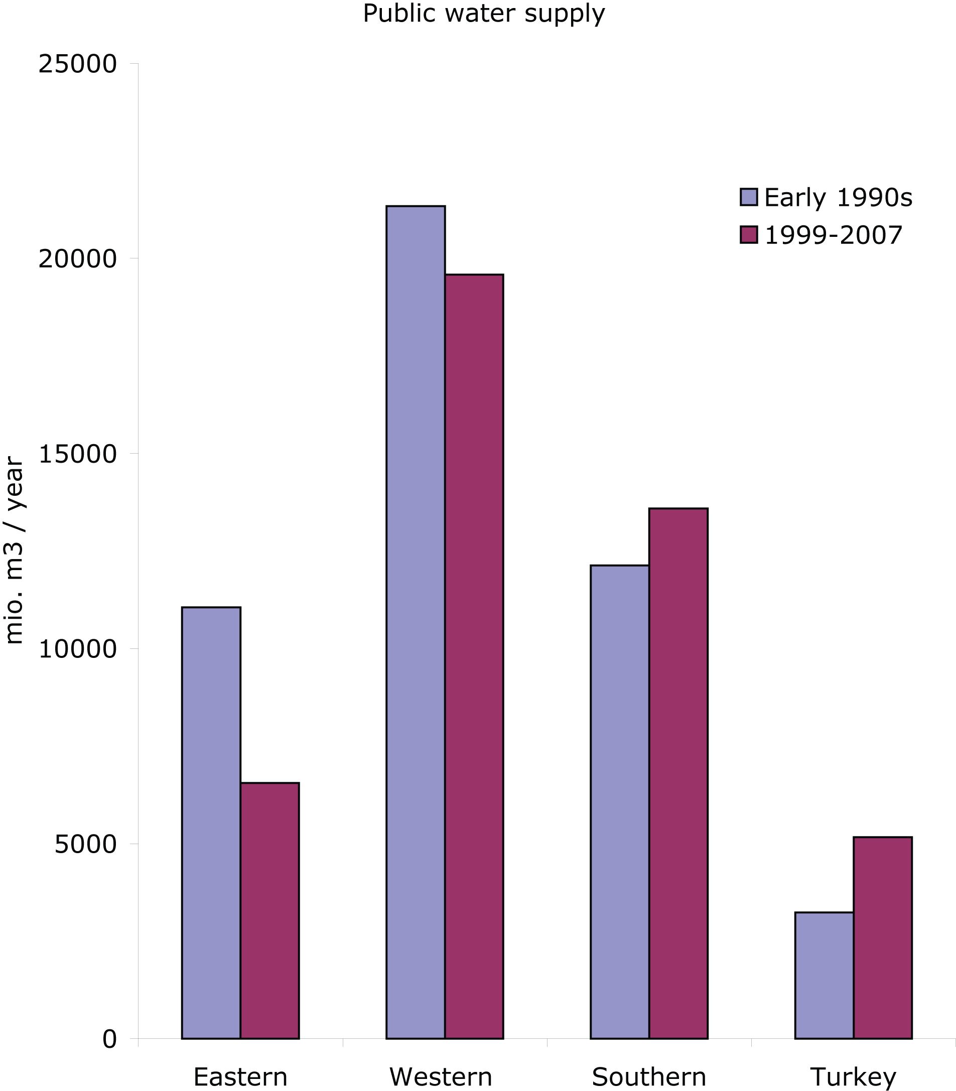 Water abstraction for public water supply (mil. m3/year) in early 1990s and 1999-2007