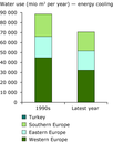 Water abstractions by water use sector in the 1990s and the period 1997–2009 (latest year) - eps file (b)