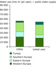 Water abstractions by water use sector in the 1990s and the period 1997–2009 - eps file (d)