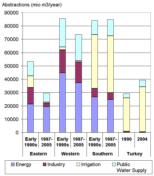 http://www.eea.europa.eu/data-and-maps/figures/water-abstractions-for-irrigation-manufacturing-industry-energy-cooling-and-public-water-supply-million-m3-year-in-early-1990s-and-the-period-1997-2005/csi18_fig02_jul08.jpg/image_large