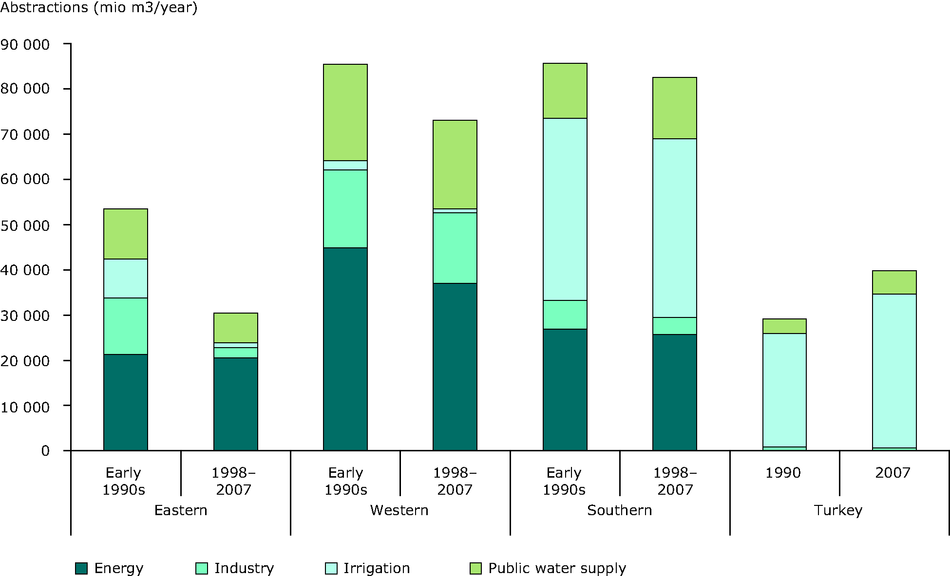 Water abstractions for irrigation, manufacturing industry, energy cooling and Public Water Supply (million m3/year) in early 1990s and the period 1997-2007