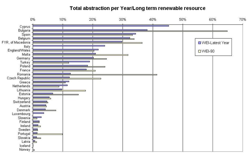 Water exploitation index (WEI).