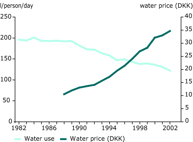 http://www.eea.europa.eu/data-and-maps/figures/water-prices-and-household-water-use-in-denmark/figure-04-3pia.eps/image_large