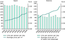 Water pricing and household water use between 2000 and 2009/2010 in Spain (left) and Estonia (right)