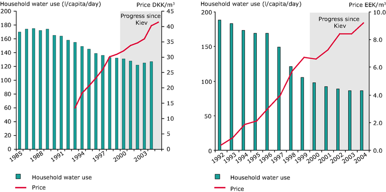 http://www.eea.europa.eu/data-and-maps/figures/water-pricing-and-household-water-use-in-denmark-1990-2005-left-and-estonia-1992-2004-right/chapter-2-3-figure-2-3-6-belgrade.eps/image_large