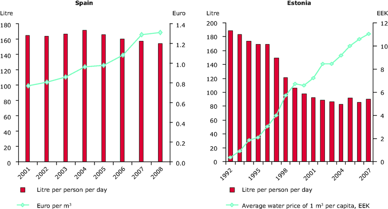 https://www.eea.europa.eu/data-and-maps/figures/water-pricing-and-household-water/con118_fig5-5.eps/image_large