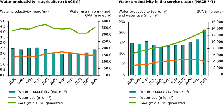 https://www.eea.europa.eu/data-and-maps/figures/water-productivity-in-cyprus-per/water-productivity-in-cyprus-per/image_large