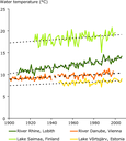 Water temperatures in four selected European rivers and lakes in the 20th century