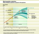 World population projections - IIASA probabilistic projections compared to UN projections