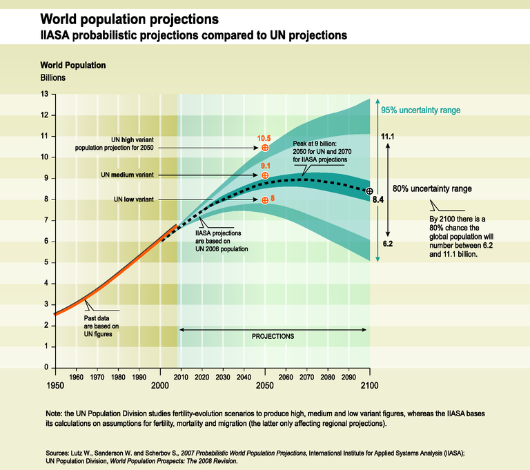 http://www.eea.europa.eu/data-and-maps/figures/world-population-projections-iiasa-probabilistic/trend01-1g-soer2010-eps/image_large