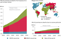 World premature deaths due to urban pollution from particulate matter and ground-level ozone
