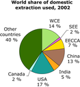 World share of domestic extraction used, 2002