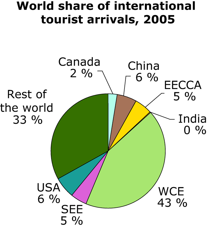 http://www.eea.europa.eu/data-and-maps/figures/world-share-of-international-tourist-arrivals-2005/annex-3-tourism-arrivals-chart.eps/image_large