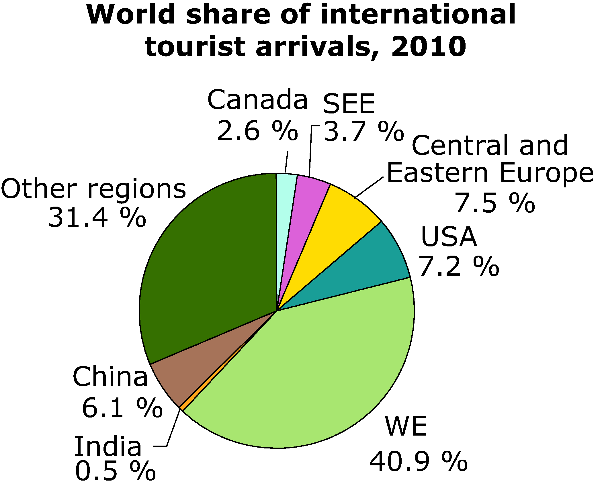 World share of international tourist arrivals, 2010