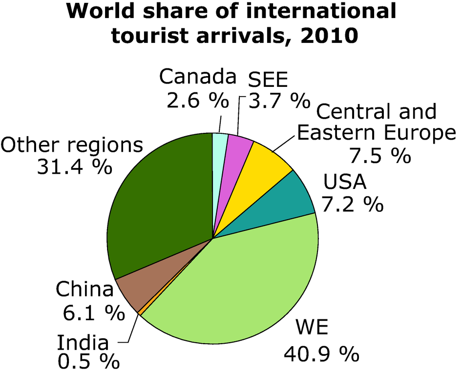 World share of international tourist arrivals, 2010