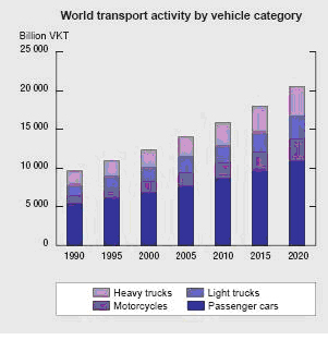 http://www.eea.europa.eu/data-and-maps/figures/world-transport-activity-by-vehicle-category/fig41.jpg/image_large