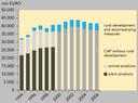 CAP expenditures