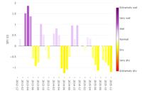 Vegetation response to water deficit in Europe