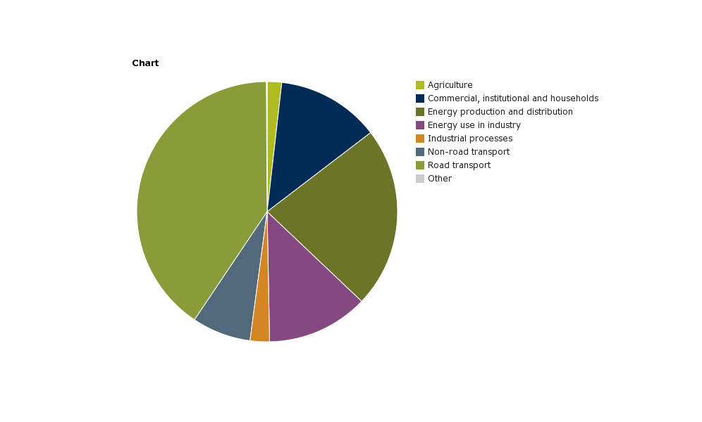 Nitrogen oxides (NOx) emissions — European Environment Agency