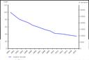 Emission trends of sulphur dioxide SO2
