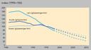 Emissions per passenger-km and per tonne-km