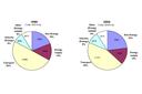 EN05 Energy-related emissions of ozone precursors