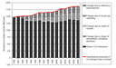 EN09 Emissions (CO2, SO2 and NOx) from public electricity and heat production - explanatory indicators