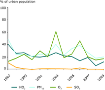 Exceedance of air quality limit values in urban areas