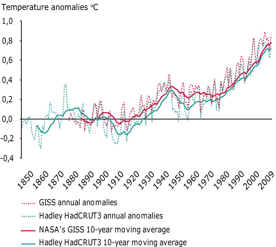 Global and European temperature — European Environment Agency