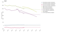 Total greenhouse gas emissions trends and projections