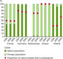 Livestock genetic diversity