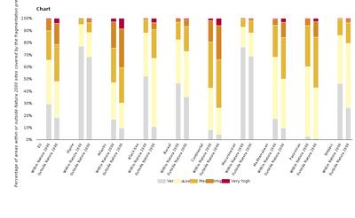 Landscape fragmentation pressure from urban and transport infrastructure expansion