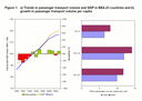 Passenger transport demand by mode and purpose