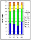 Phosphorus in lakes - Eutrophication indicators in lakes