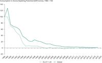 Consumption of ozone-depleting substances