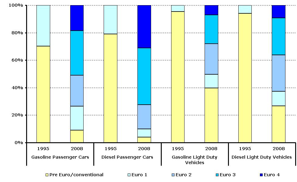 Proportion of vehicle fleet meeting certain emission standards