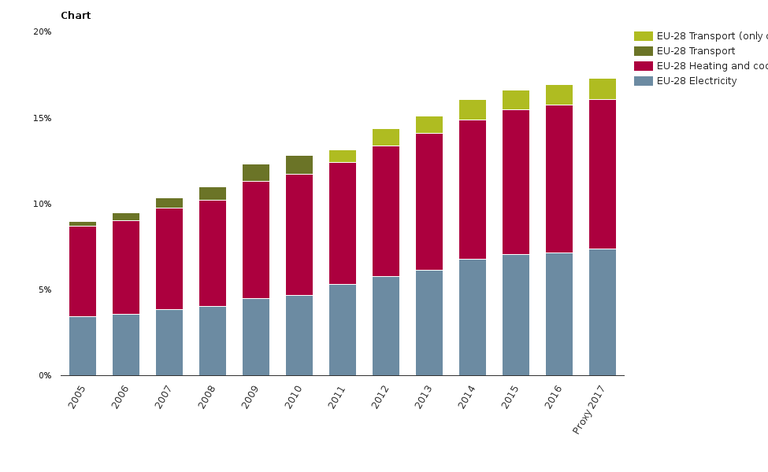 Share of renewable energy in gross final energy consumption