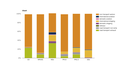 Emissions of air pollutants from transport