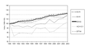 Transport emissions of greenhouse gases by mode