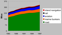 Transport energy consumption