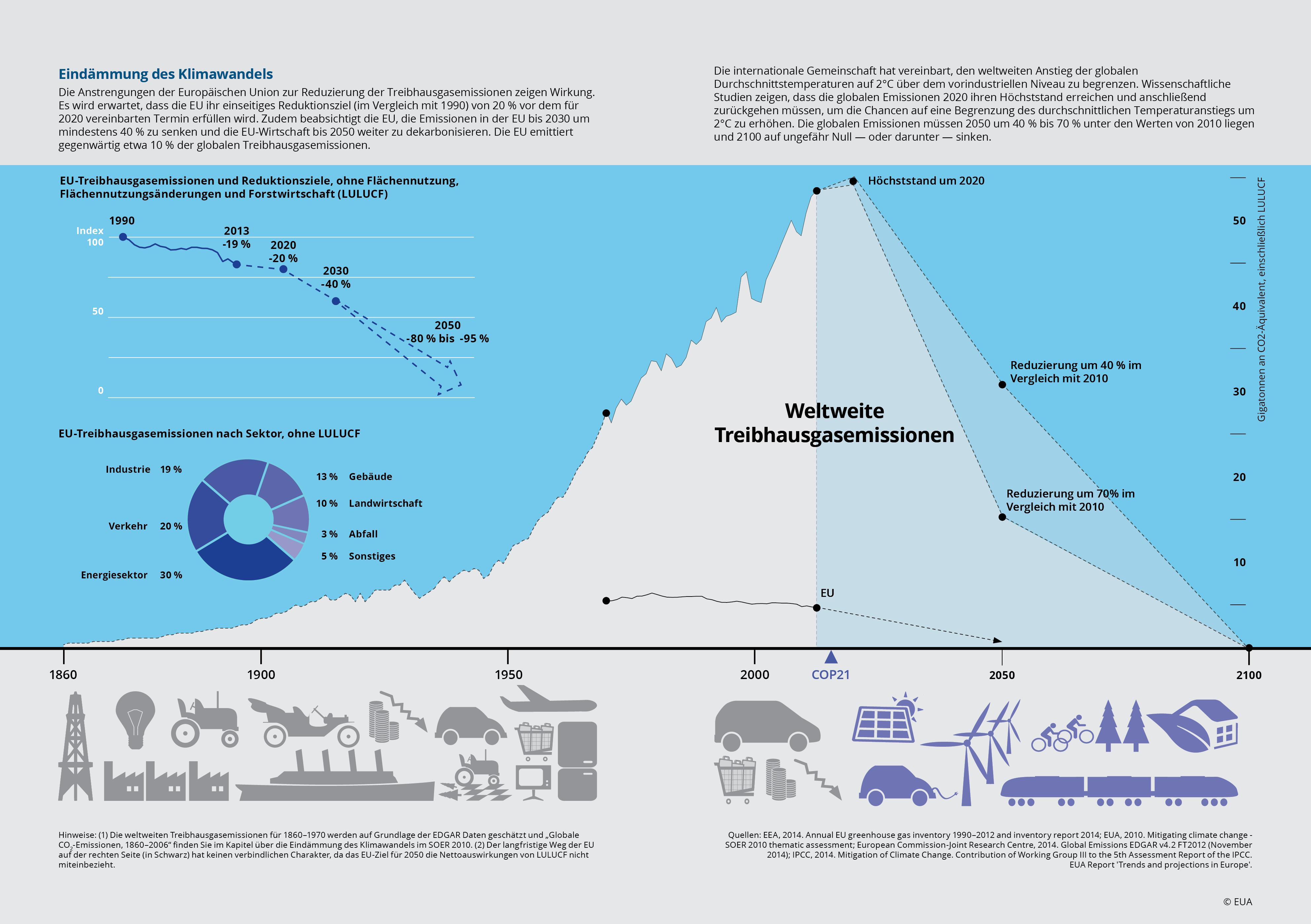 Eindämmung des Klimawandels