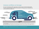 Emissionen und Effizienz von Fahrzeugen