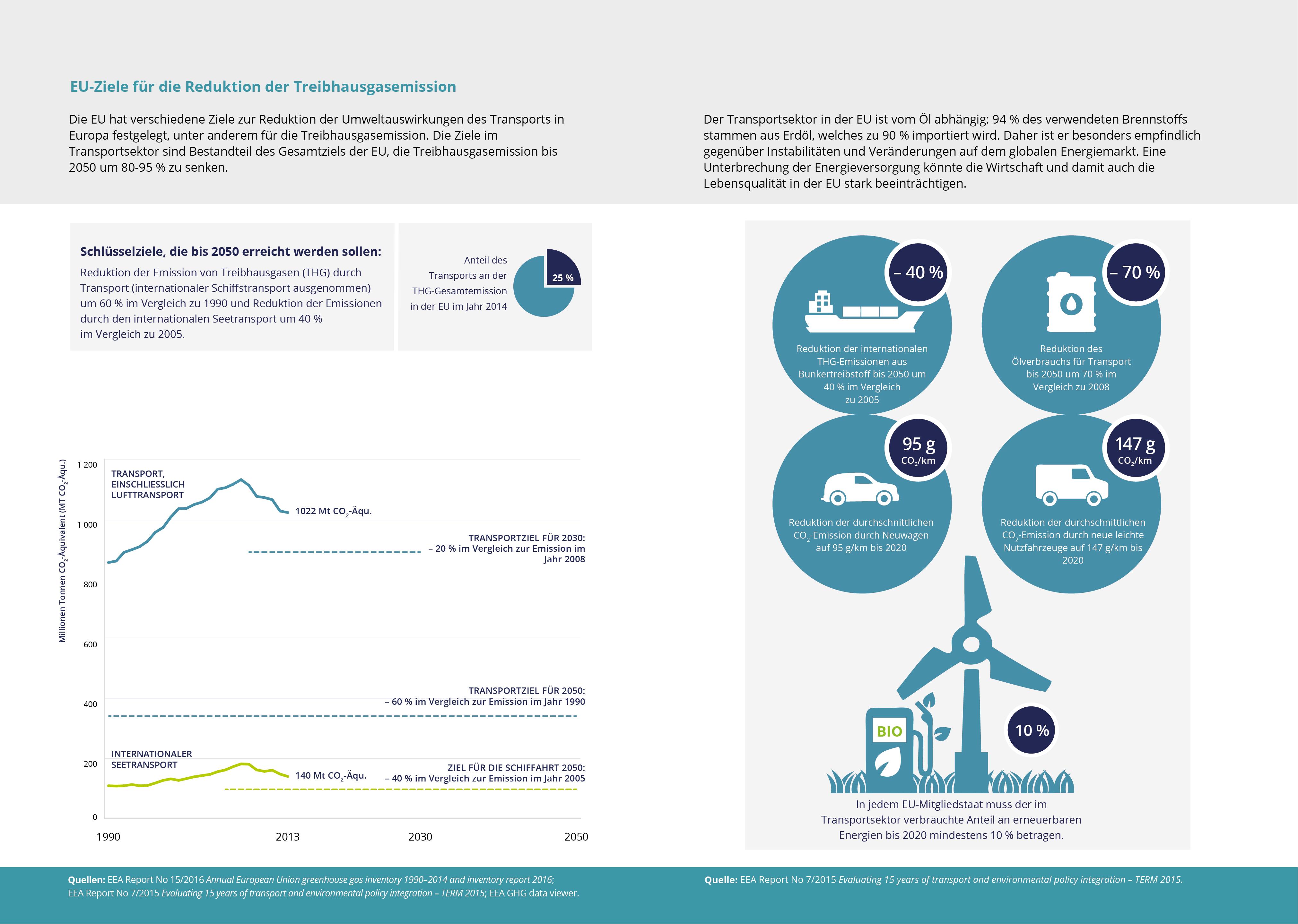 EU-Ziele für die Reduktion der Treibhausgasemission