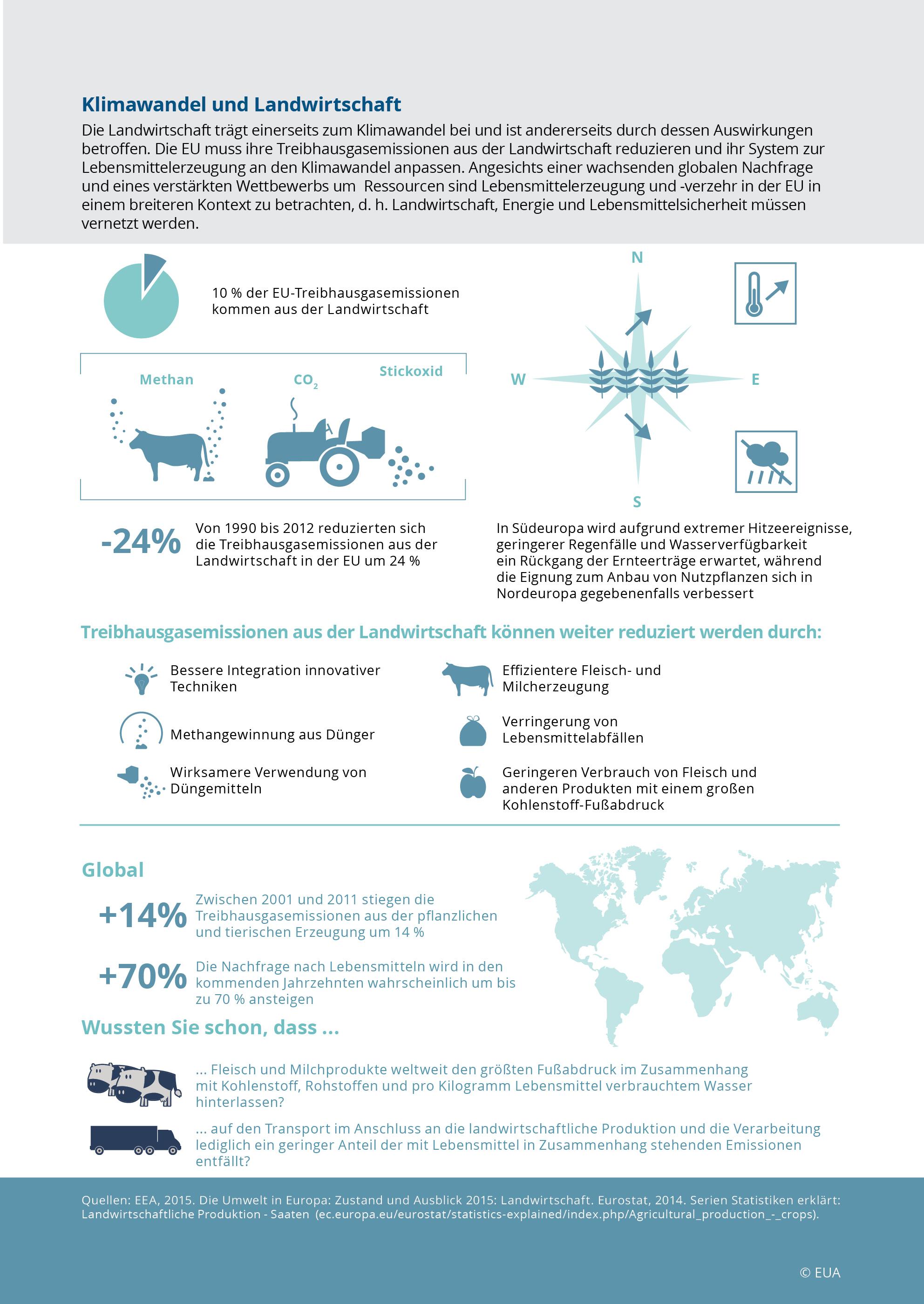 Klimawandel und Landwirtschaft